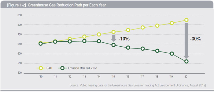 Greenhouse Gas Reduction Path per Each Year