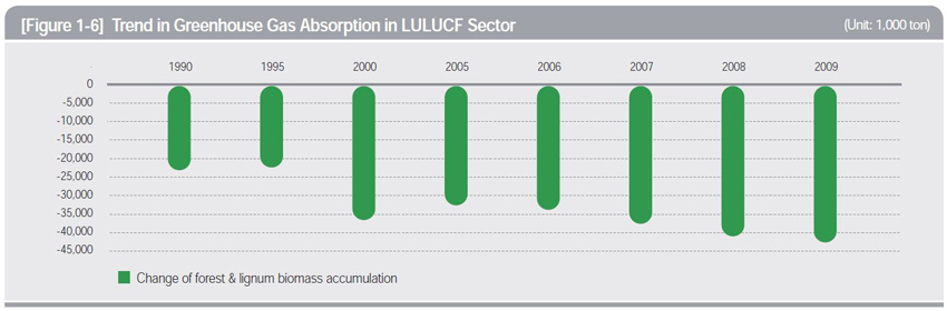 Trends in Greenhouse Gas Absorption in LULUCF Sector (Unit: 1,000 ton)