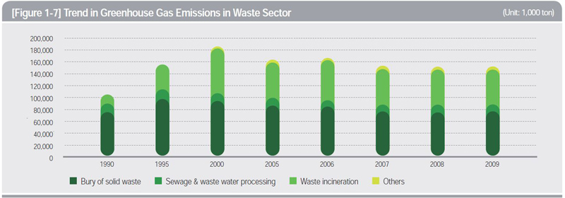 Trends in Greenhouse Gas Emissions in Waste Sector (Unit: 1,000 ton)