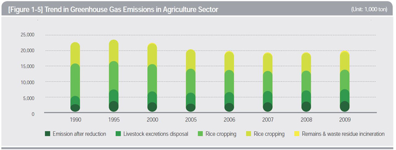 Trends in Greenhouse Gas Emissions in Agricultural Sector (Unit: 1,000 ton)