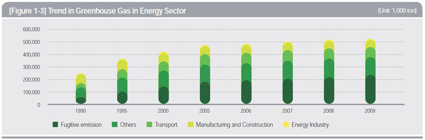 Trends in Greenhouse Gas Emissions in Energy Sector (Unit: 1,000 ton)