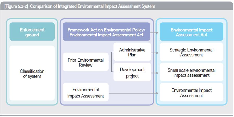 Comparison of Integrated Environmental Impact Assessment System