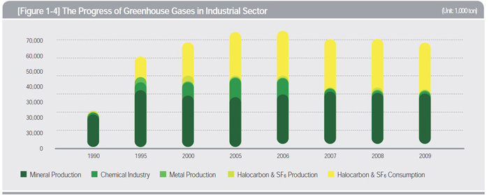 The Progress of Greenhouse Gases in Industrial Sector