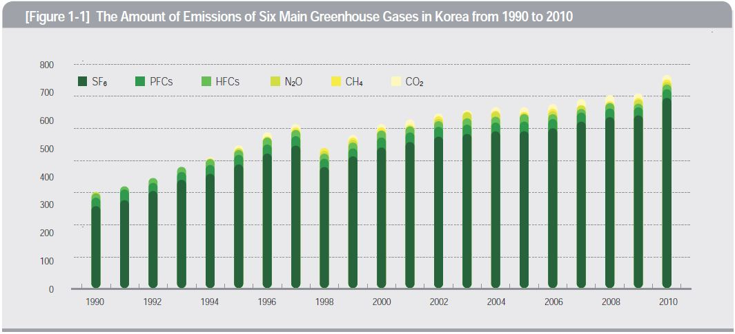 The Amount of Emissions of Six Main Greenhouse Gases in Korea from 1990 to 2010