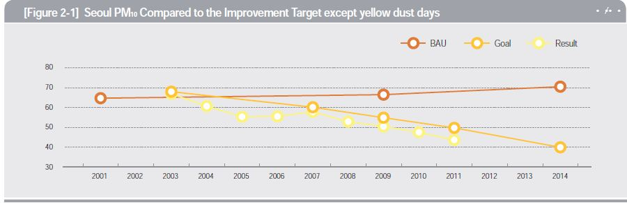Seoul PM10 Compared to the Improvement Target except yellow dust days