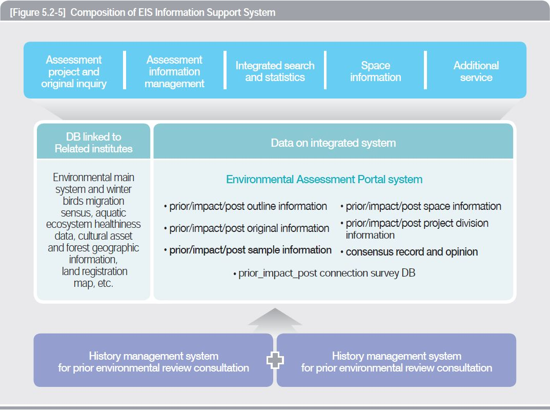 Composition of EIS Information Support System