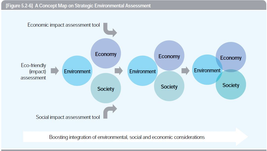 A Concept Map on Strategic Environmental Assessment