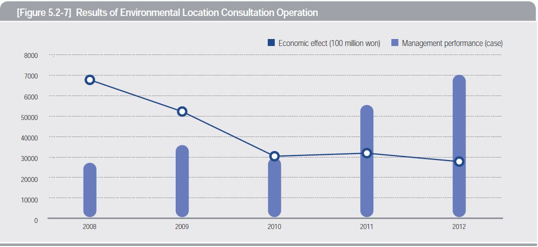 Results of Environmental Location Consultation Operation