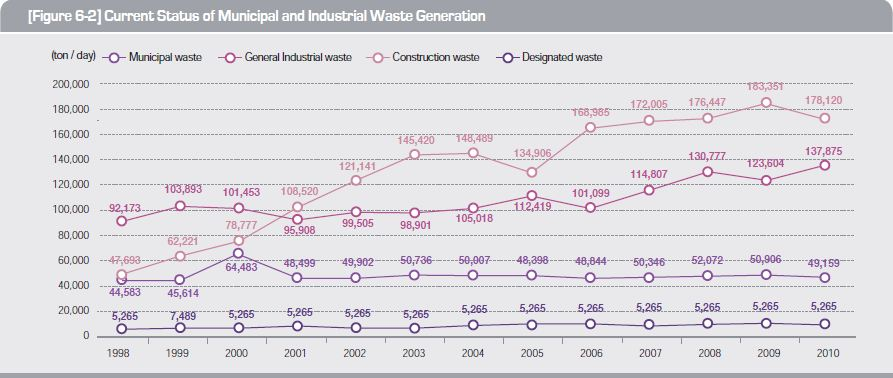 Current Status of Municipal and Industrial Waste Generation
