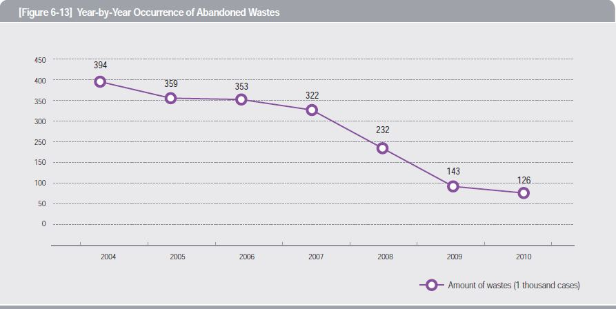 Year-by-Year Occurrence of Abandoned Wastes