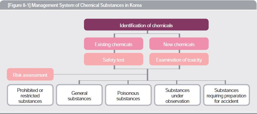 Management system of chemical substances in Korea