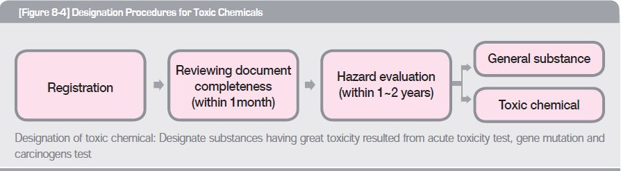 Designation procedures for toxic chemicals