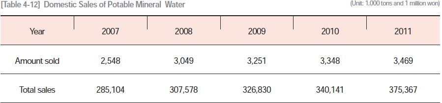 Domestic Sales of Potable Mineral Water