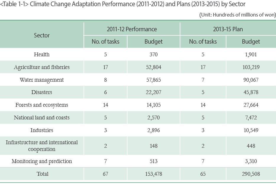 Climate Change Adaptation Performance (2011-2012) and Plans (2013-2015) by Sector
