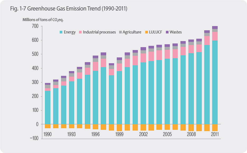 Greenhouse Gas Emission Trend (1990-2011)
