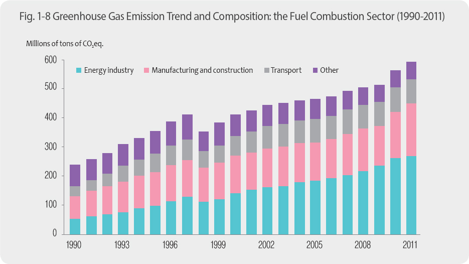 Greenhouse Gas Emission Trend and Composition: the Fuel Combustion Sector (1990-2011)