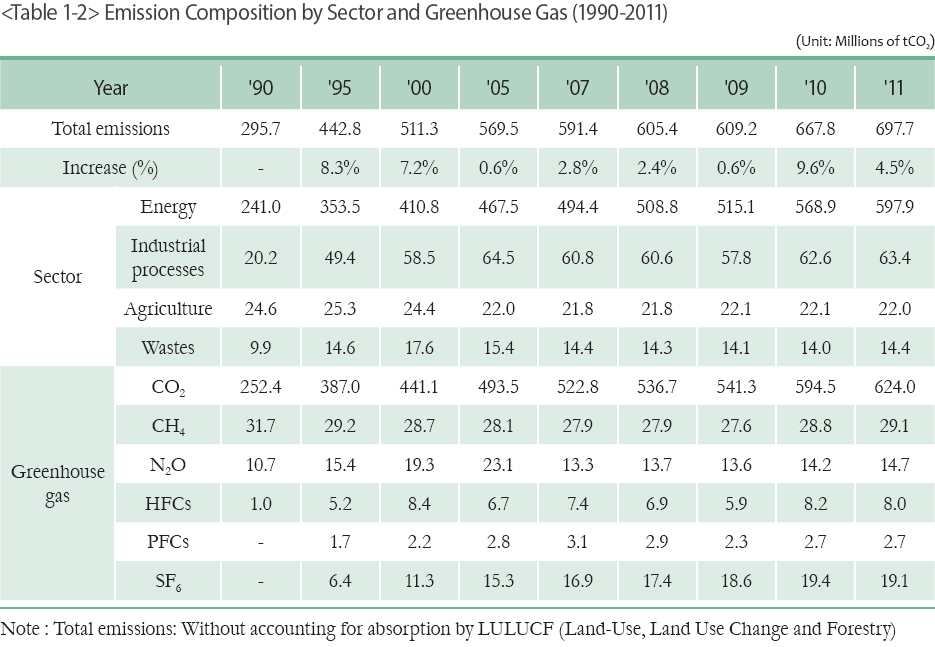 Emission Composition by Sector and Greenhouse Gas (1990-2011)