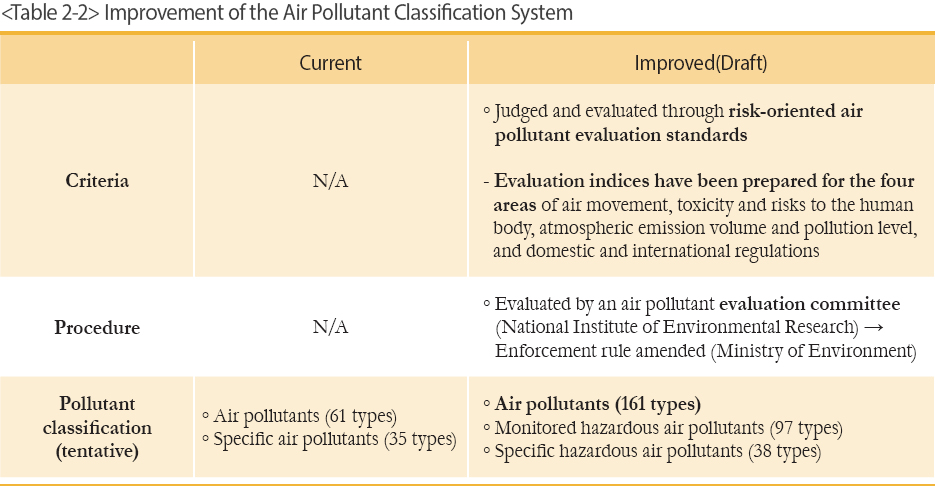 Improvement of the Air Pollutant Classification System