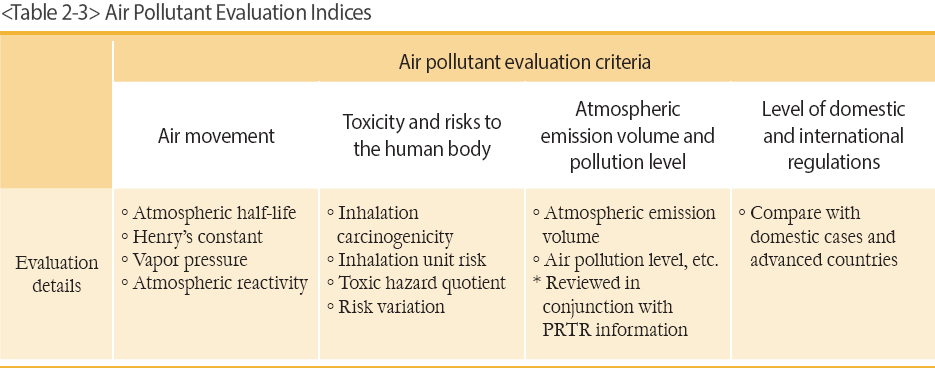 Air Pollutant Evaluation Indices