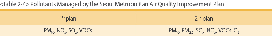 Pollutants Managed by the Seoul Metropolitan Air Quality Improvement Plan