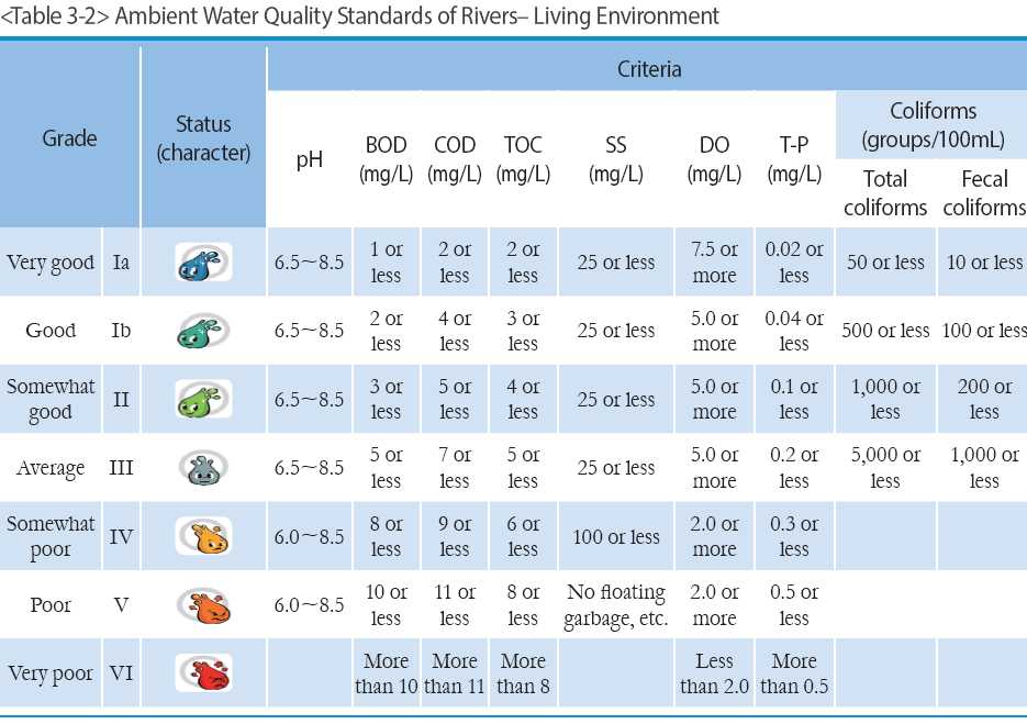 Ambient Water Quality Standards of Rivers– Living Environment