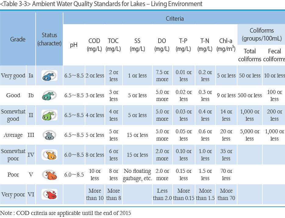 Ambient Water Quality Standards for Lakes – Living Environment