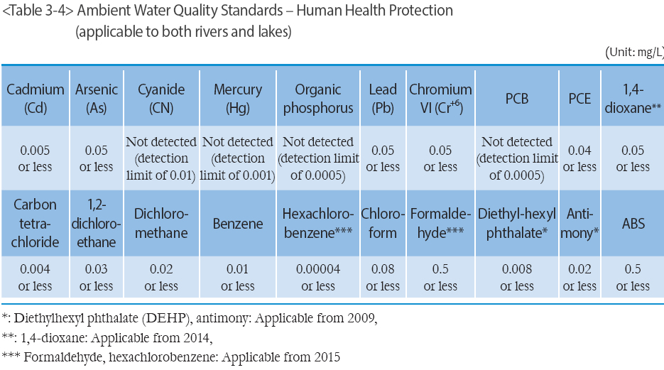 Ambient Water Quality Standards – Human Health Protection