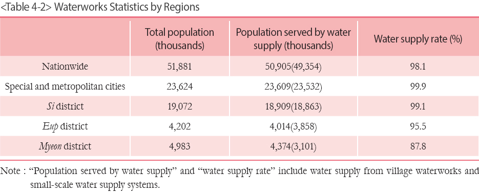 Waterworks Statistics by Regions