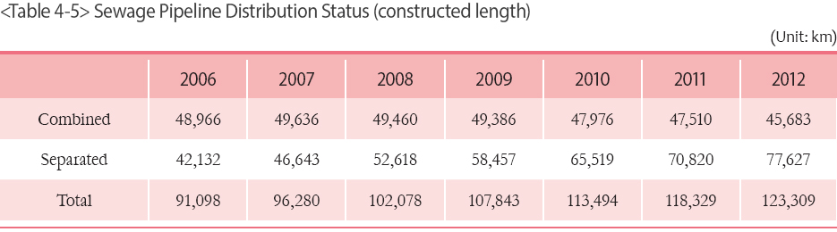 Sewage Pipeline Distribution Status (constructed length)