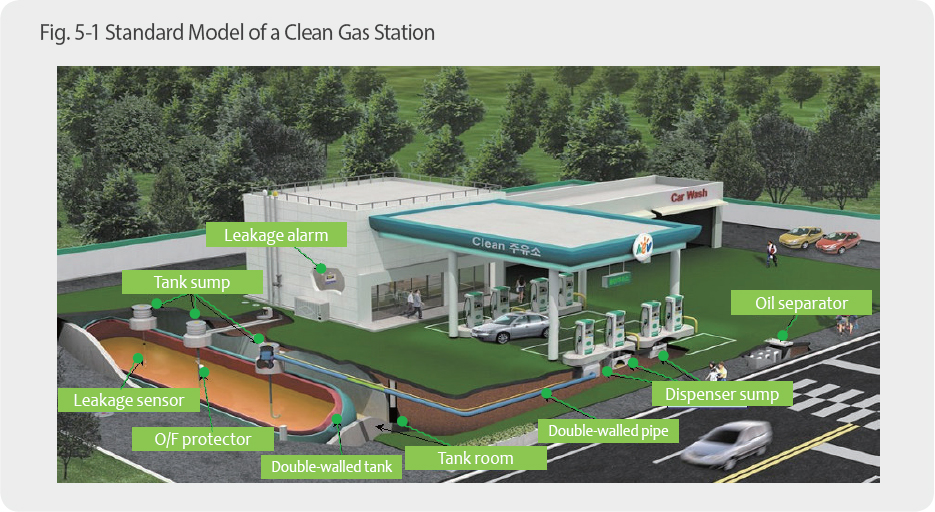 Standard Model of a Clean Gas StationLeakage