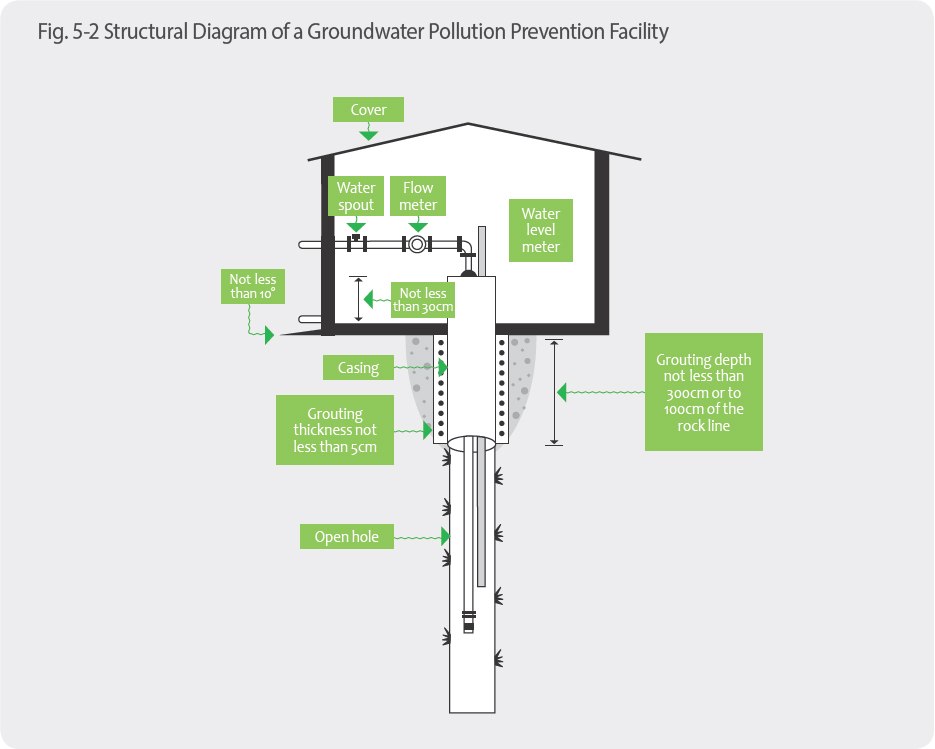 Structural Diagram of a Groundwater Pollution Prevention FacilityWater