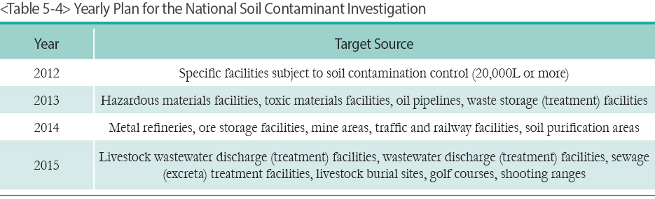Yearly Plan for the National Soil Contaminant Investigation