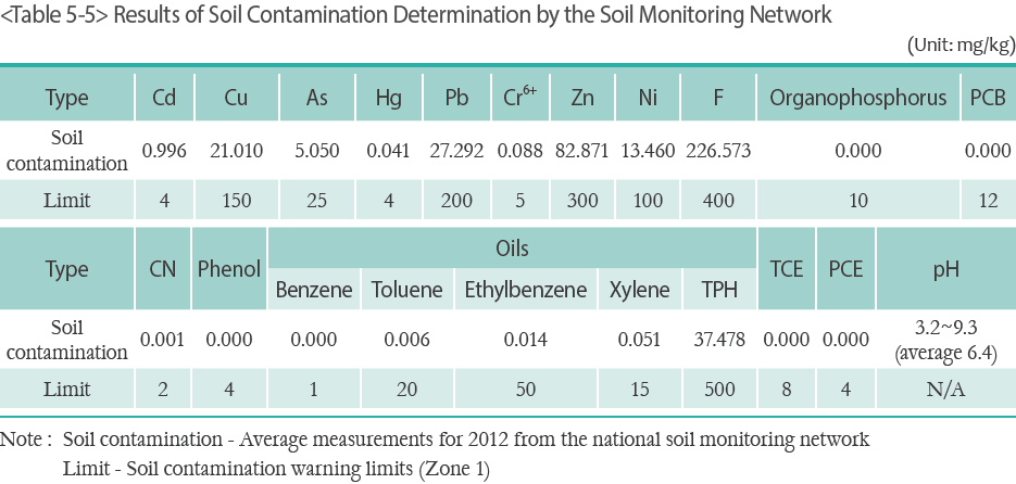Results of Soil Contamination Determination by the Soil Monitoring Network