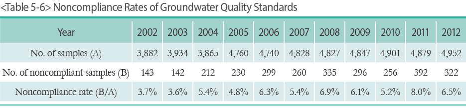 Noncompliance Rates of Groundwater Quality Standards