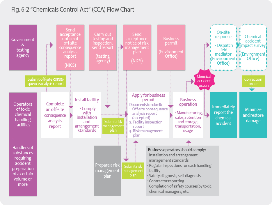 """Chemicals Control Act"" (CCA) Flow Chart"