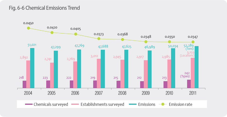 Chemical Emissions Trend