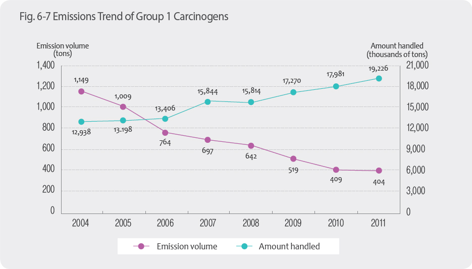 Emissions Trend of Group 1 CarcinogensEmission