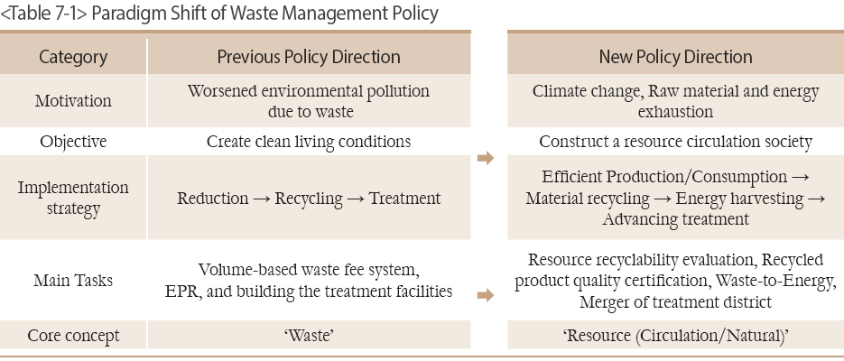 Paradigm Shift of Waste Management Policy