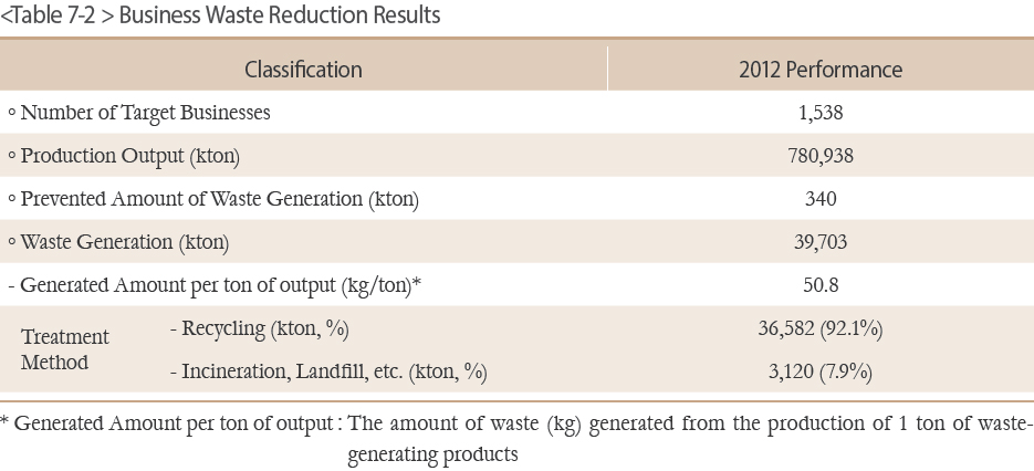 Business Waste Reduction Results