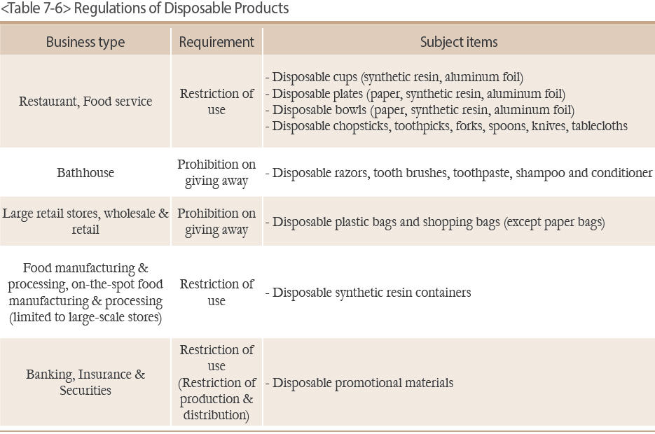 Regulations of Disposable Products