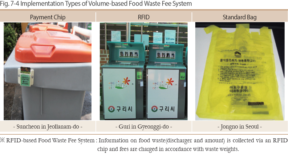 Implementation Types of Volume-based Food Waste Fee System