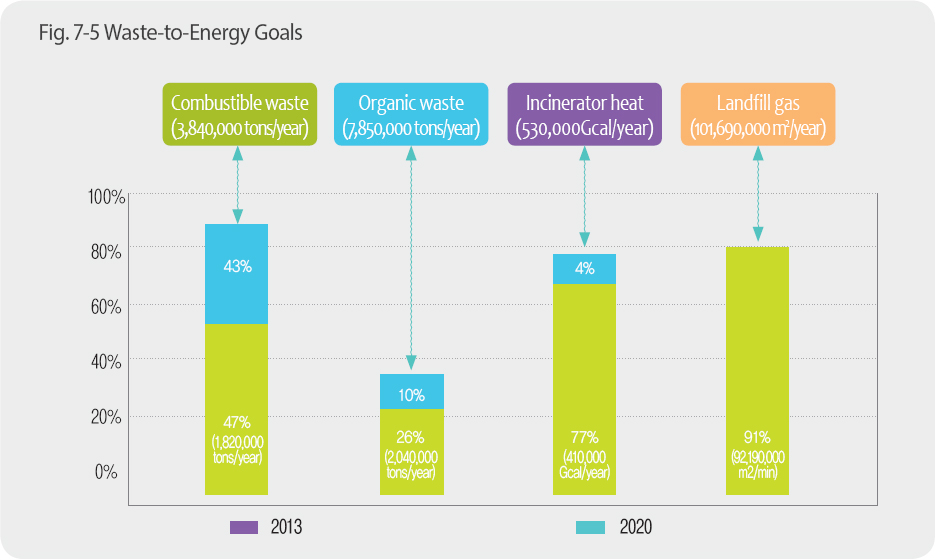 Waste-to-Energy Goals(