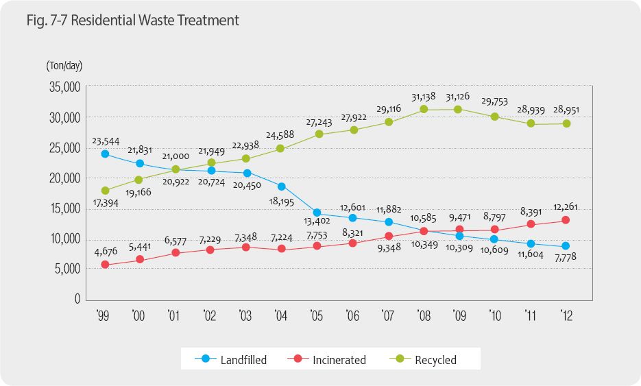 Residential Waste Treatment