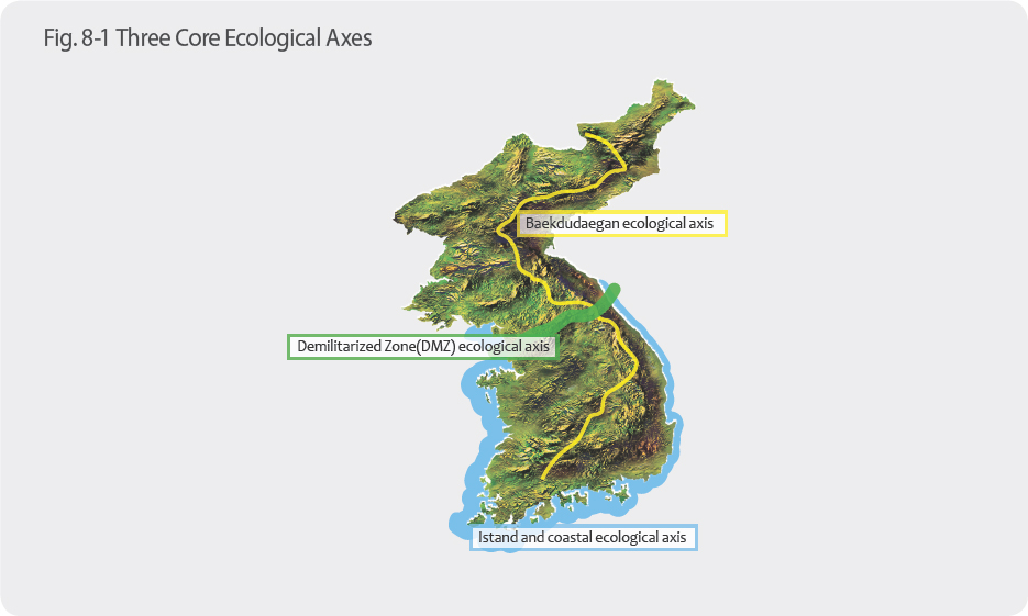 Three Core Ecological Axes