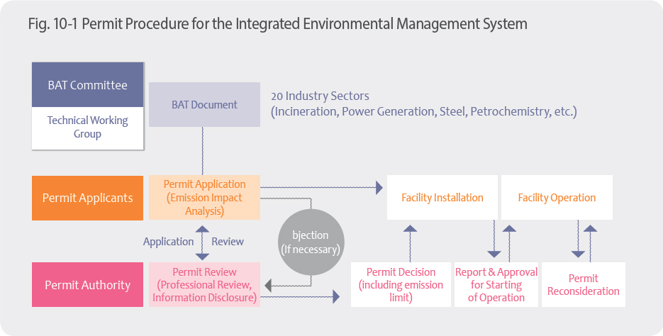 Permit Procedure for the Integrated Environmental Management System