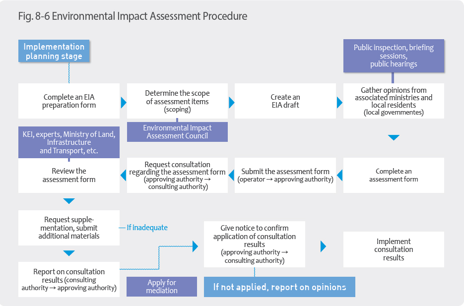 Environmental Impact Assessment ProcedureComplete