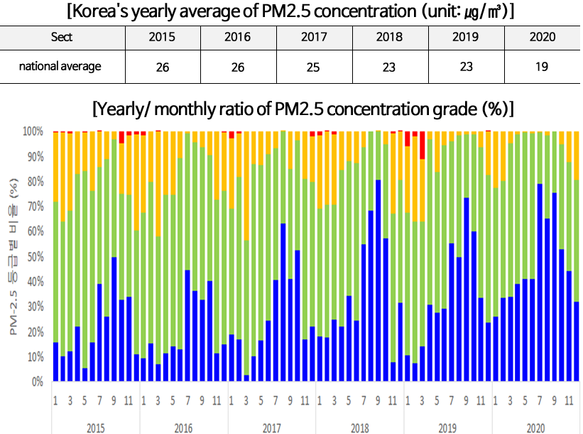 [Korea's yearly average of PM2.5 concentration (unit: ㎍/㎥)]   Sect: national average   2015: 26   2016: 26   2017: 25   2018: 23   2019: 23   2020: 19   [Yearly/ monthly ratio of PM2.5 concentration grade (%)]