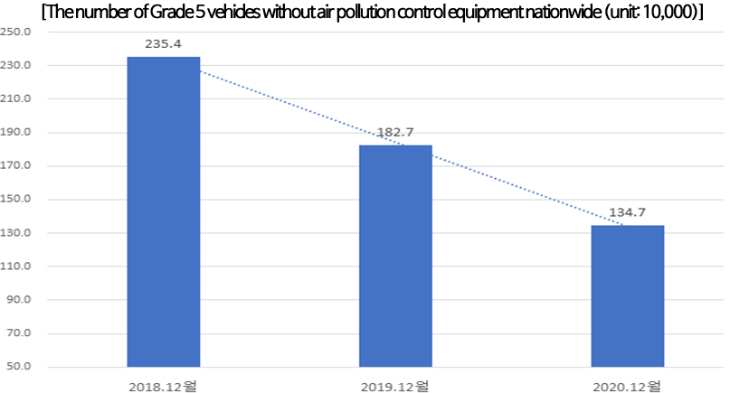 [The number of Grade 5 vehicles without air pollution control equipment nationwide (unit: 10,000)]